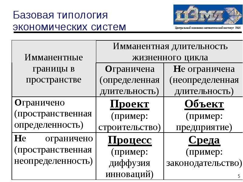 Экономическая системы в таблицах