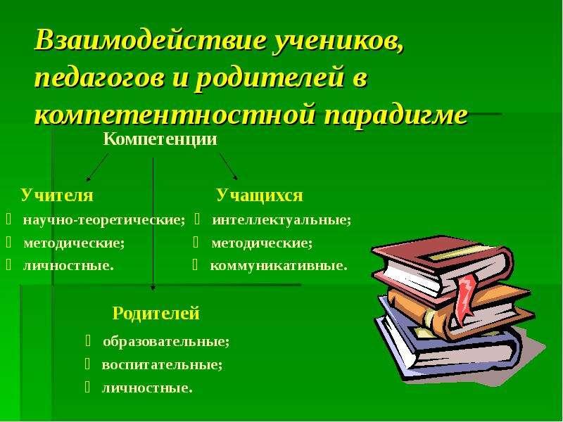 Взаимодействие учеников, педагогов и родителей в компетентностной парадигме Компетенции Учителя Учащ