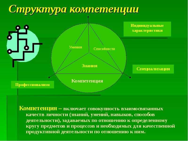 Структура компетенции Компетенция – включает совокупность взаимосвязанных качеств личности (знаний,