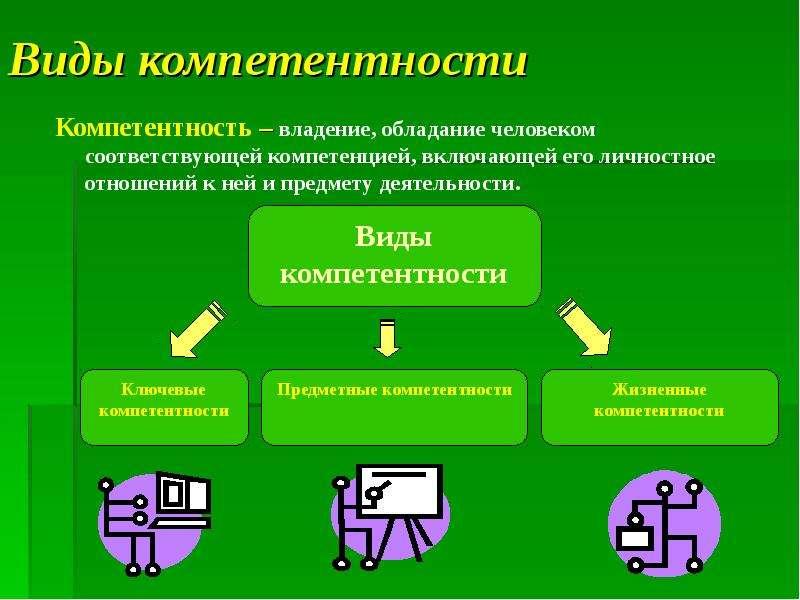Виды компетентности Компетентность – владение, обладание человеком соответствующей компетенцией, вкл