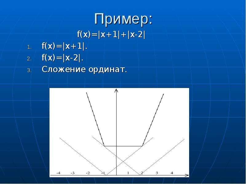 Пример: f(x)=|x+1|+|x-2| f(x)=|x+1|. f(x)=|x-2|. Сложение ординат.