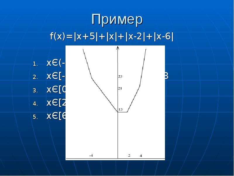 Пример f(x)=|x+5|+|x|+|x-2|+|x-6| xЄ(-∞;-5] f(x)=-4x+3 xЄ[-5;0] f(x)=-2x+13 xЄ[0;2] f(x)=13 xЄ[2;6]