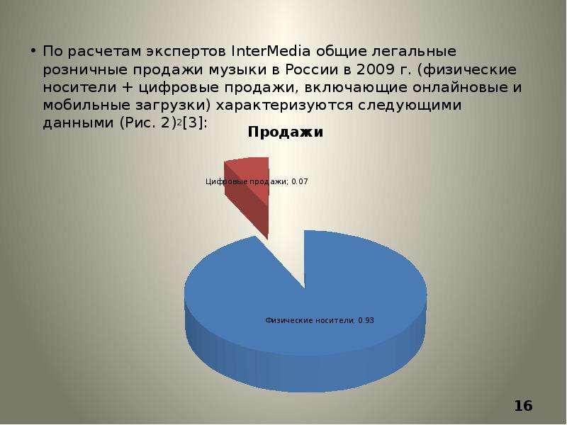 По расчетам экспертов InterMedia общие легальные розничные продажи музыки в России в 2009 г. (физиче