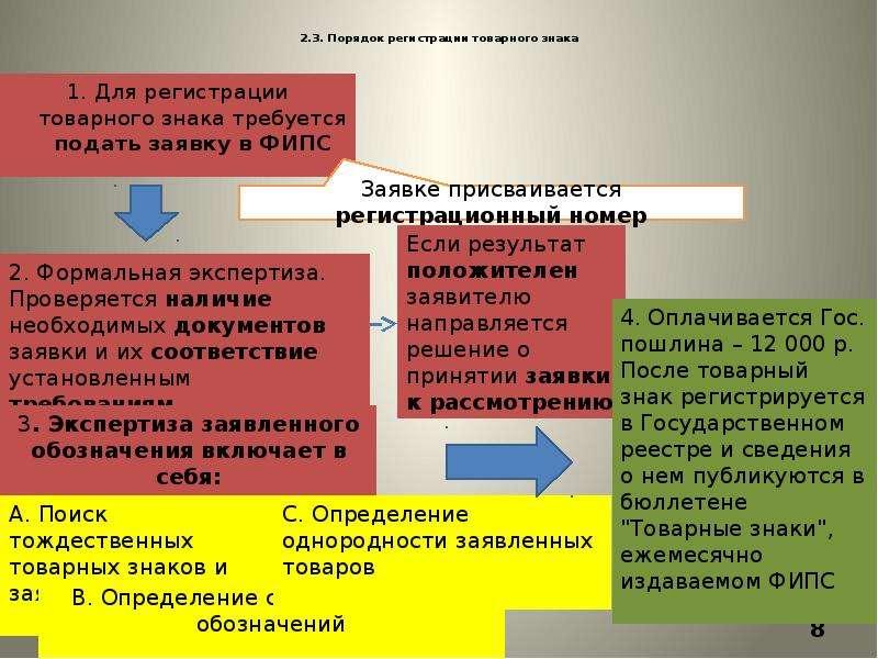 2. 3. Порядок регистрации товарного знака 1. Для регистрации товарного знака требуется подать заявку