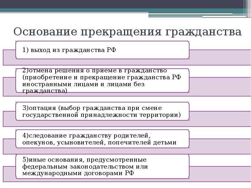Гражданство российской федерации основания приобретения и прекращения российского гражданства все же
