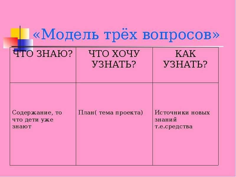 «Модель трёх вопросов»