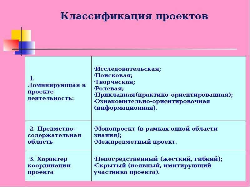 Проектный метод в образовании дошкольников, слайд 7