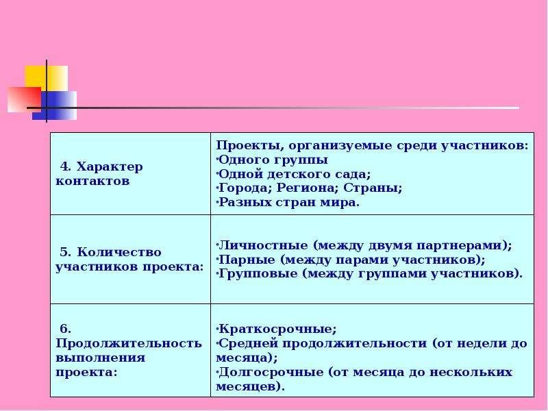 Проектный метод в образовании дошкольников, слайд 8