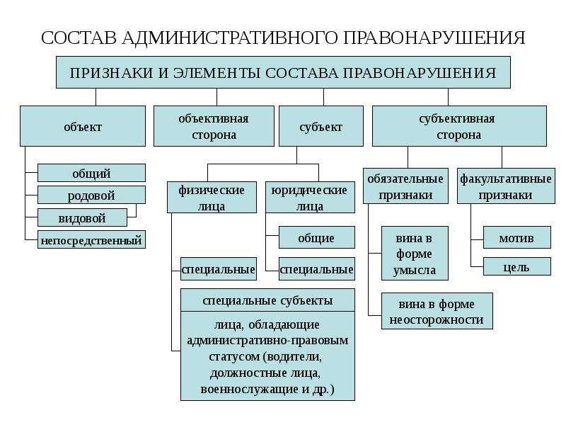 происходил Шпаргалка 75 76 состав административного правонарушения понятие элементы хотя так
