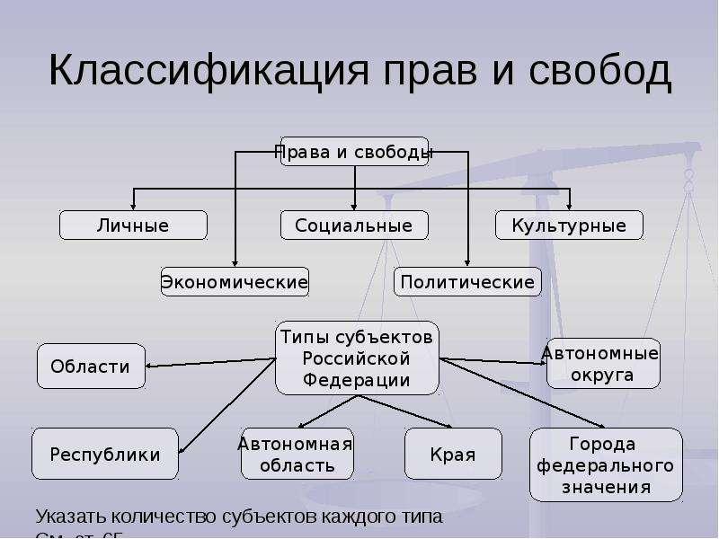 Классификация Основных Прав И Свобод Человека И Гражданина Шпаргалка