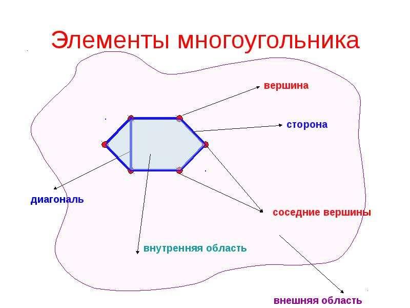 Что такое вершина многоугольника с рисунком