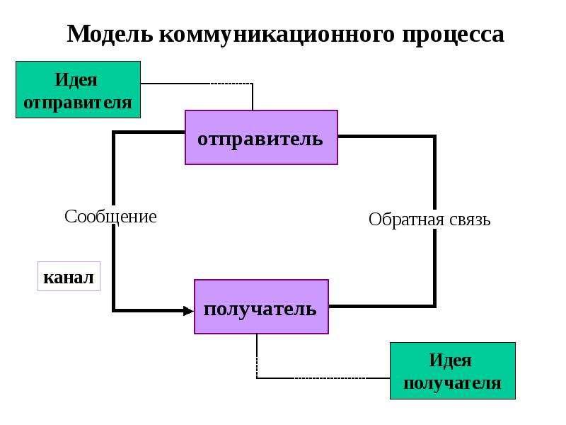 Схема прохождения всех коммуникаций 90