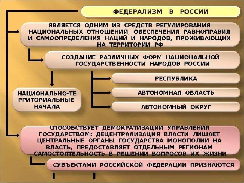 Федеративные отношения в россии кратко
