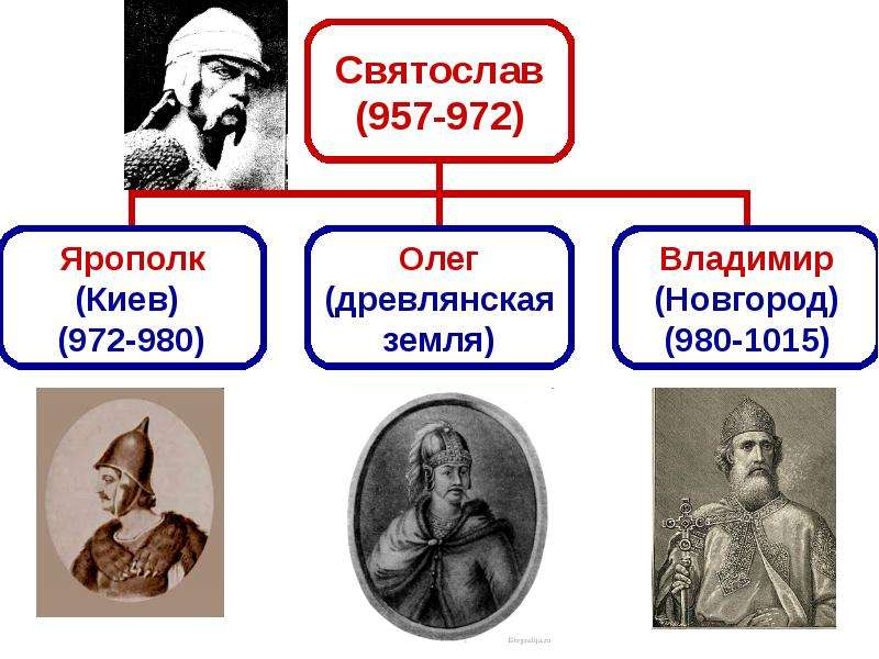 Владимир Святославич. Принятие христианства., слайд 2