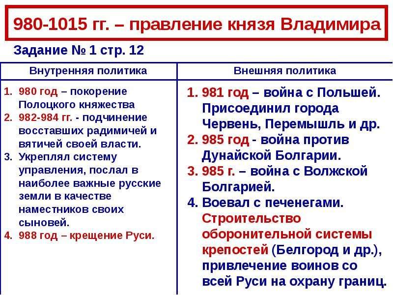 Владимир Святославич. Принятие христианства., слайд 4
