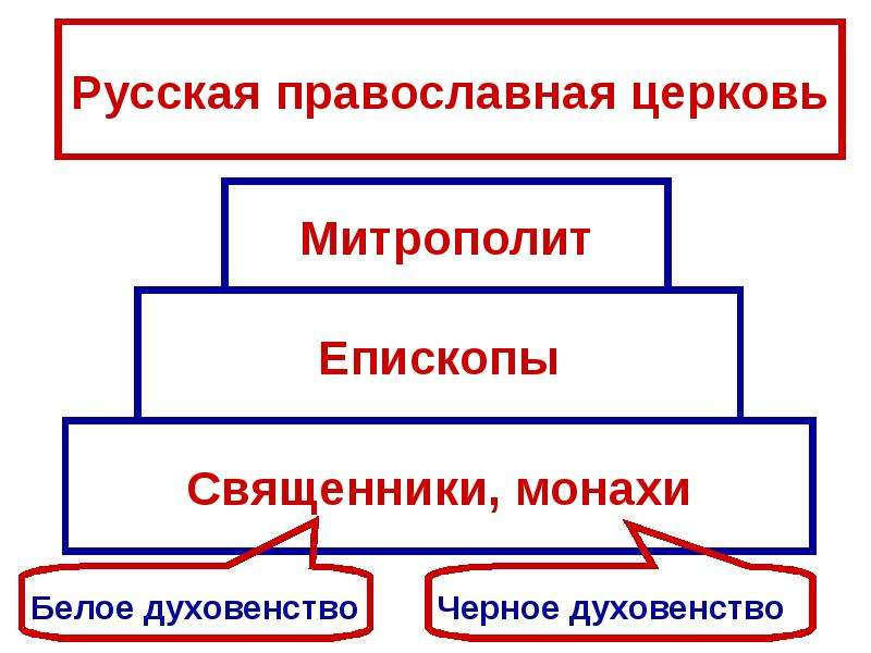 Владимир Святославич. Принятие христианства., слайд 8