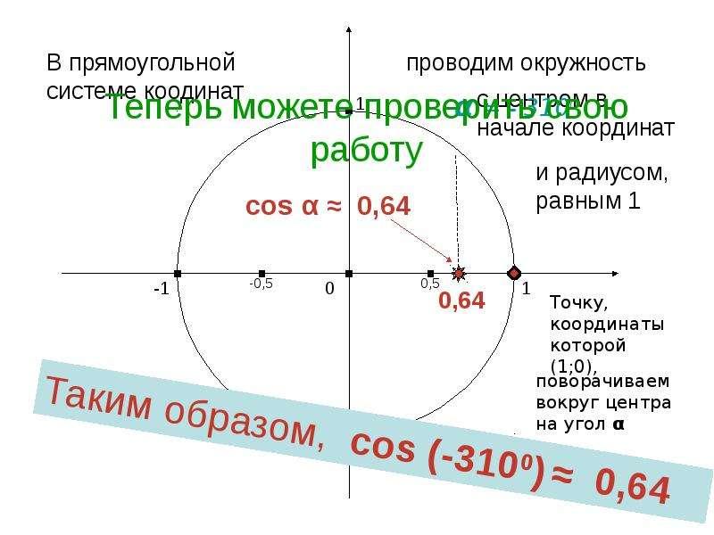 По алгебре Синус и косинус угла «Алгебраическое» определение, слайд 11