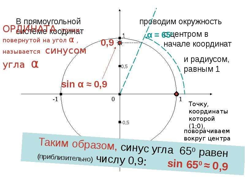 По алгебре Синус и косинус угла «Алгебраическое» определение, слайд 14