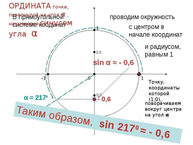 По алгебре Синус и косинус угла «Алгебраическое» определение, слайд 16