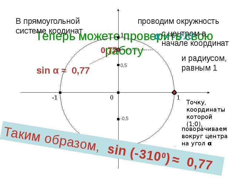 По алгебре Синус и косинус угла «Алгебраическое» определение, слайд 19