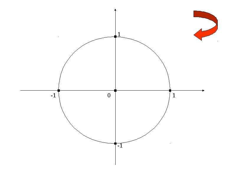 По алгебре Синус и косинус угла «Алгебраическое» определение, слайд 24