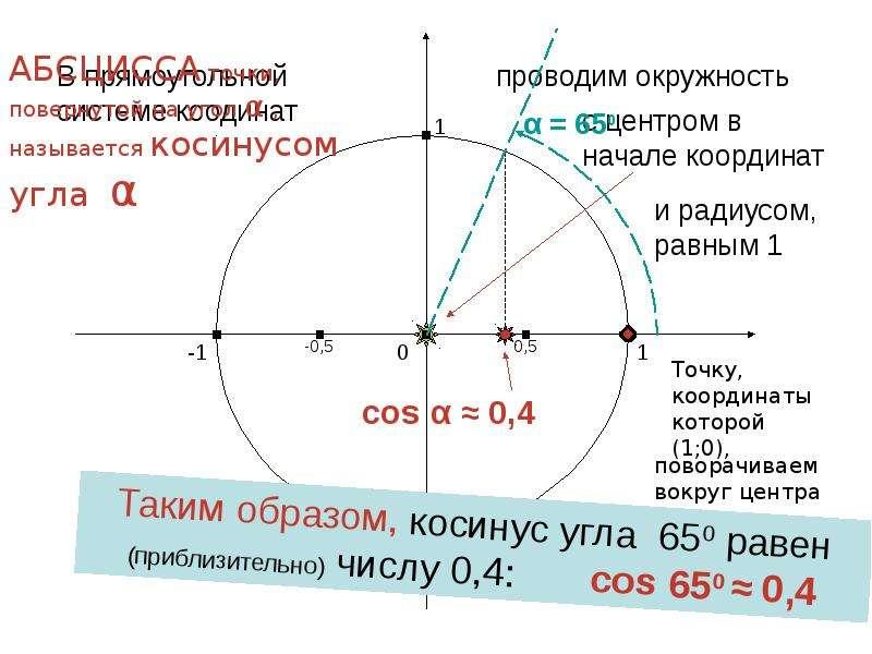 По алгебре Синус и косинус угла «Алгебраическое» определение, слайд 4