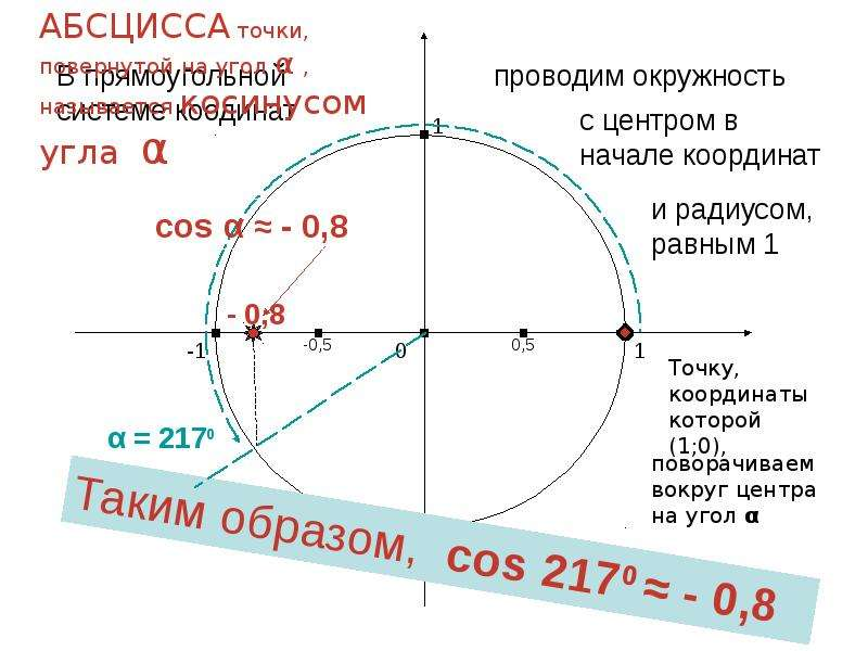 По алгебре Синус и косинус угла «Алгебраическое» определение, слайд 7