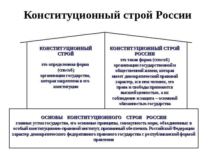 Конституционный строй России