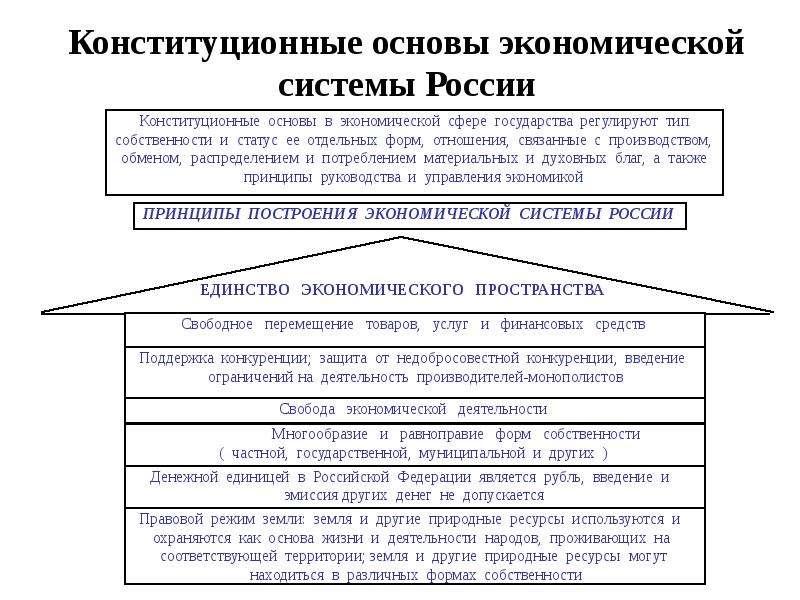 Конституционные основы экономической системы России