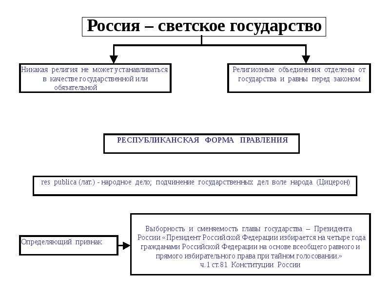 Россия – светское государство