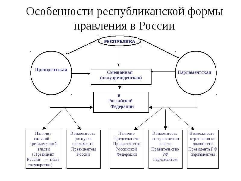 Особенности республиканской формы правления в России