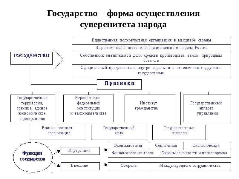 Государство – форма осуществления суверенитета народа
