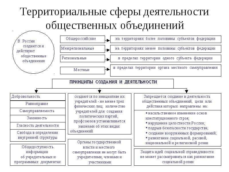 Территориальные сферы деятельности общественных объединений
