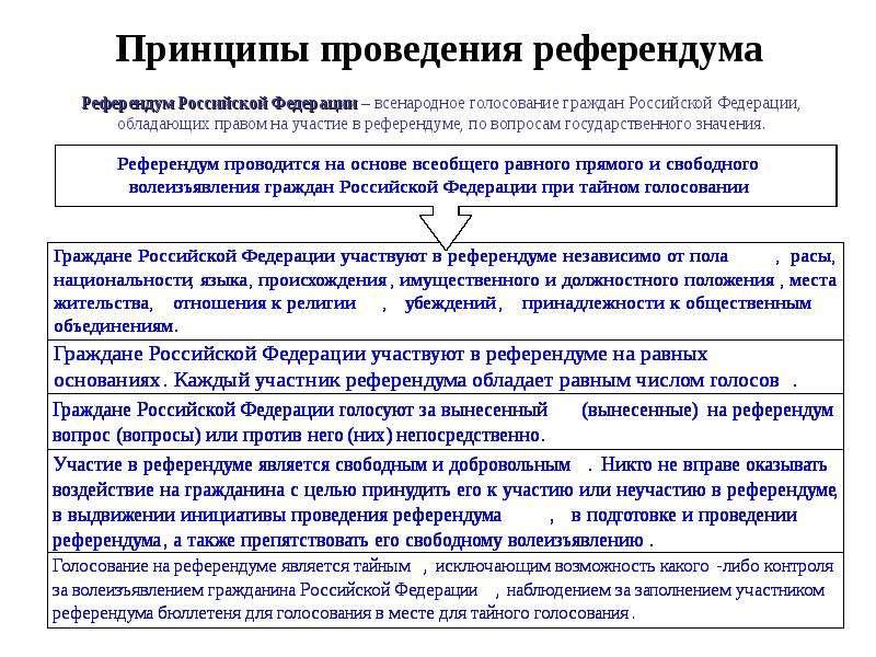 Принципы проведения референдума