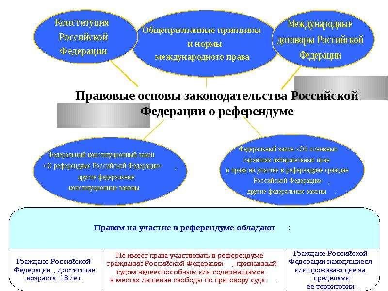 Правовые основы законодательства Российской Федерации о референдуме