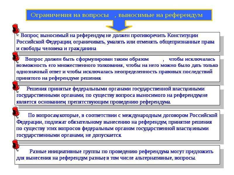 Конституционное право России Основы конституционного строя России, слайд 20