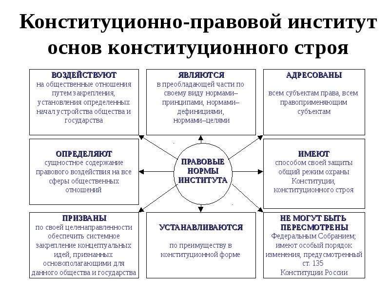 Конституционно-правовой институт основ конституционного строя