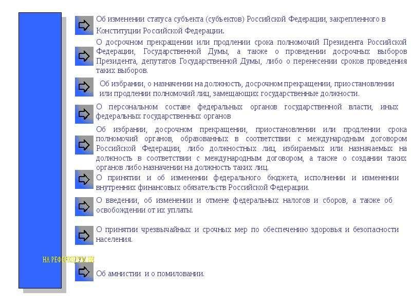 Конституционное право России Основы конституционного строя России, слайд 21