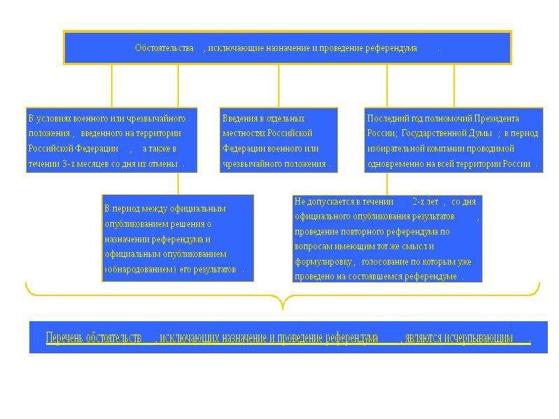 Конституционное право России Основы конституционного строя России, слайд 22