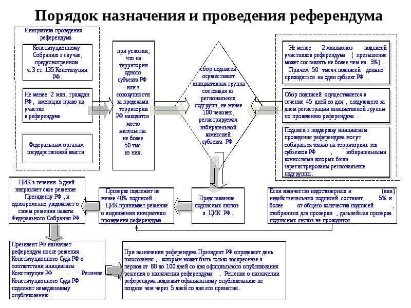 Порядок назначения и проведения референдума