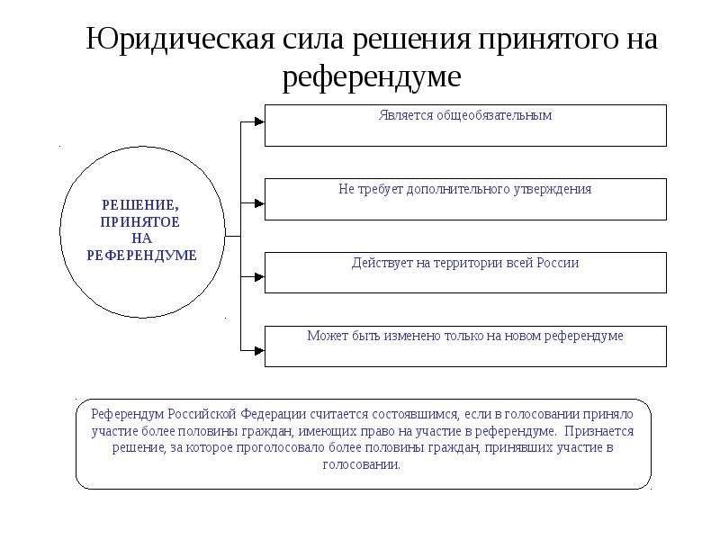Юридическая сила решения принятого на референдуме