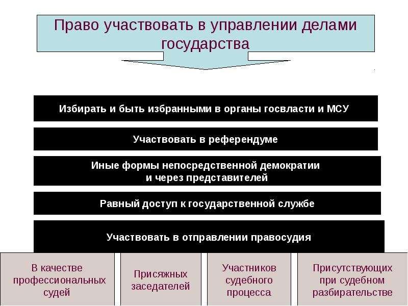 Конституционное право России Основы конституционного строя России, слайд 26