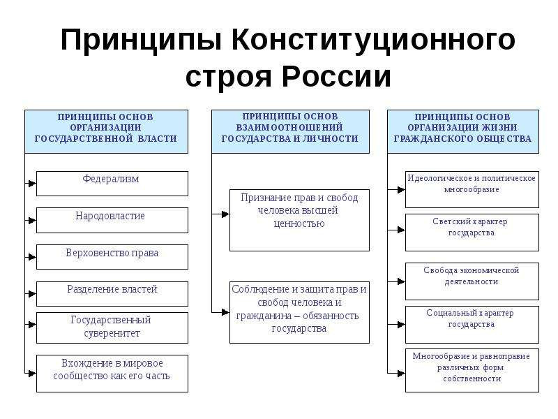 Принципы Конституционного строя России