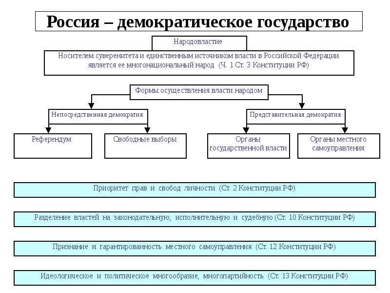 Россия – демократическое государство