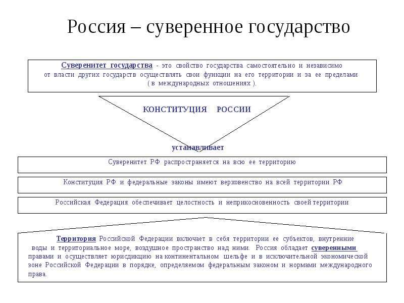 Россия – суверенное государство