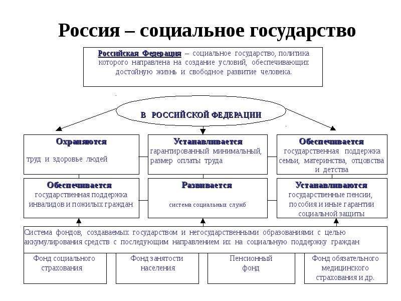 Россия – социальное государство