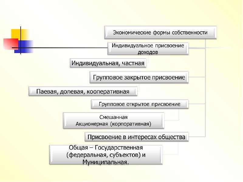Экономическое содержание собственности, слайд 10