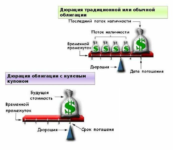 Ценные бумаги и содержание задачи о портфельном инвестировании, слайд 25