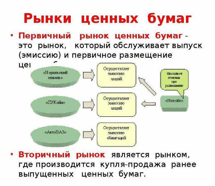 Рынки ценных бумаг Первичный рынок ценных бумаг - это рынок, который обслуживает выпуск (эмиссию) и
