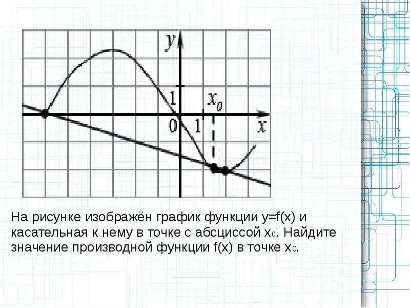 как найти значение производной по графику и касательной